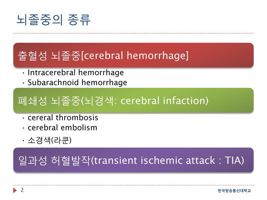 뇌졸중의 종류 출혈성 뇌졸중[cerebral hemorrhage] 폐쇄성 뇌졸중(뇌경색: cerebral infaction)